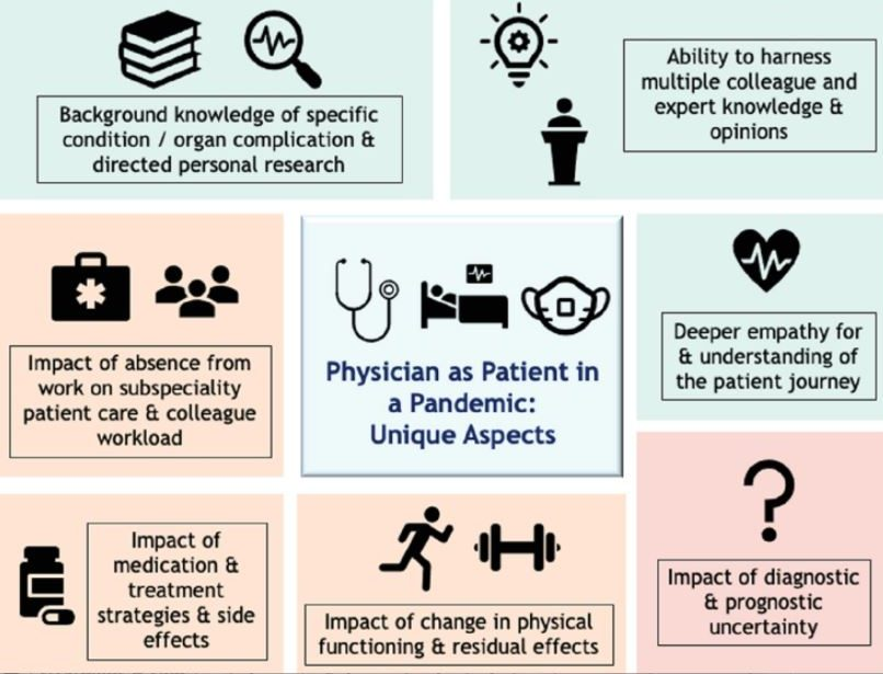 Diagram-  Physician as Patient in pandemic