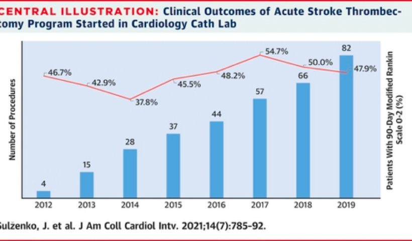 Outcomes of Acute Stroke Thrombectomy