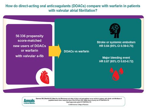 Direct Oral Anticoagulants Versus Warfarin in Patients With Valvular AF