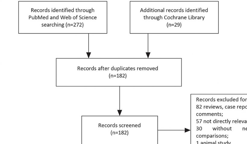 Figure 1. The flowchart for complete screening process.