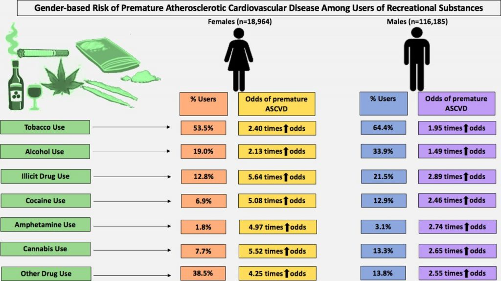 Gender-based risk of premature atherosclerotic cardiovascular disease (ASCVD) among users of recreational substances.
