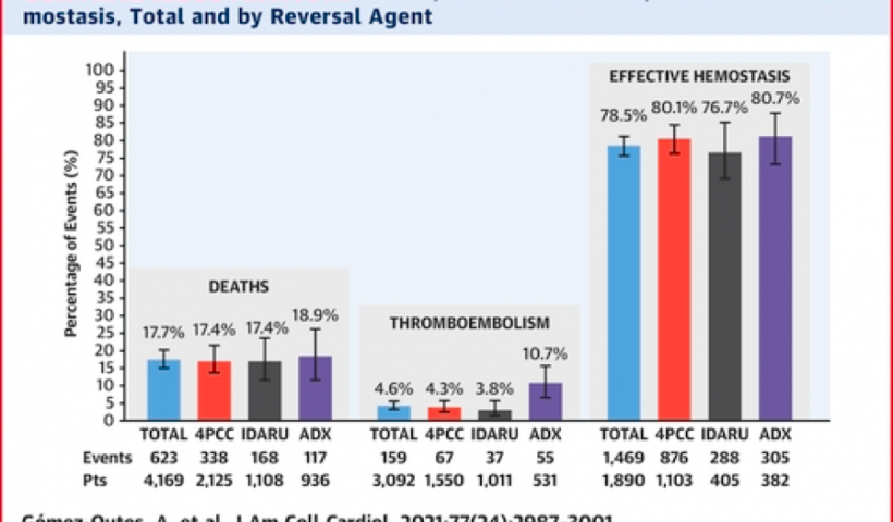 Deaths, thromboembolism and effective haemostasis, Total and by reversal agent