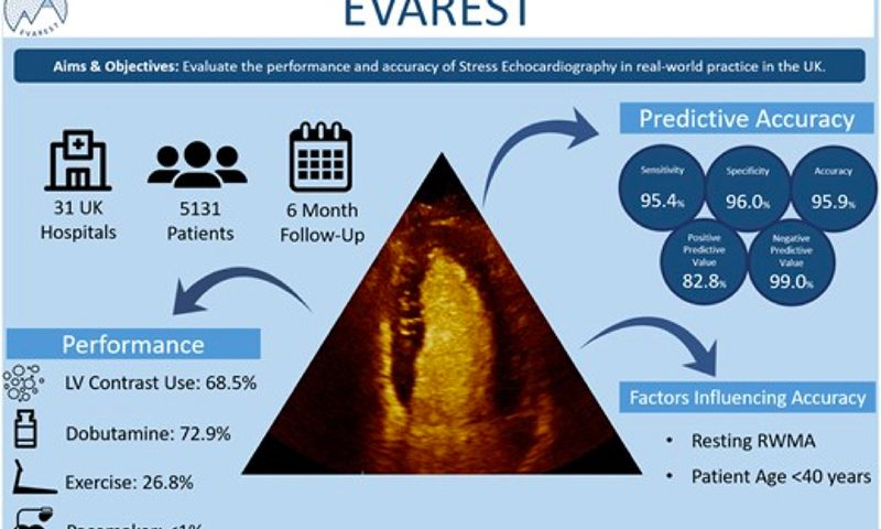 Performance and accuracy of Stress Echocardiography