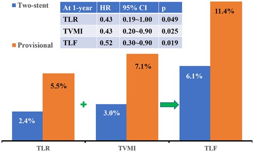 Figure 1: Taken from Chen et al (2020). Incidence of clinically driven target lesion revascularisation (TLR), target vessel myocardial infarction (TVMI), and target lesion failure (TLF). The table shows the hazard ratio and 95% confidence interval for TLR, TVMI, and TLF in the two-stent vs provisional stent group.