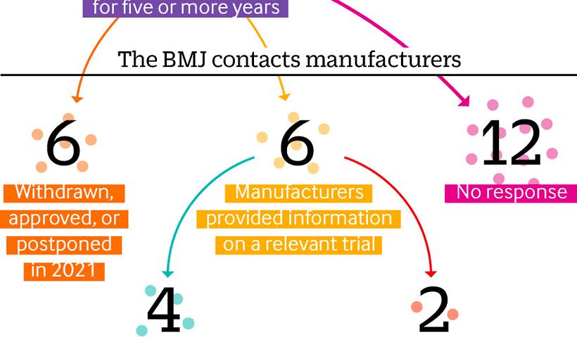 BMJ Visual Summary