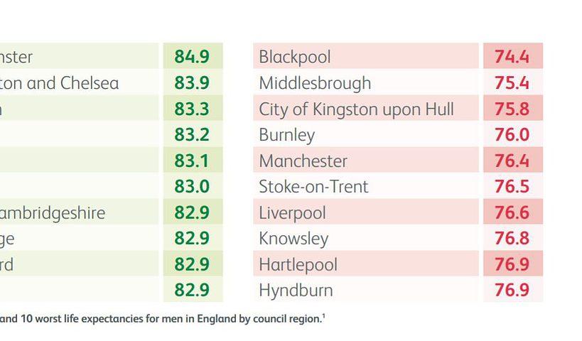 Health Inequalities by UK region