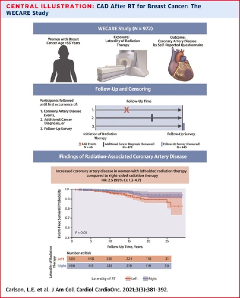 Coronary Artery Disease in Young Women After Radiation Therapy for Breast Cancer: Results from the WECARE Study