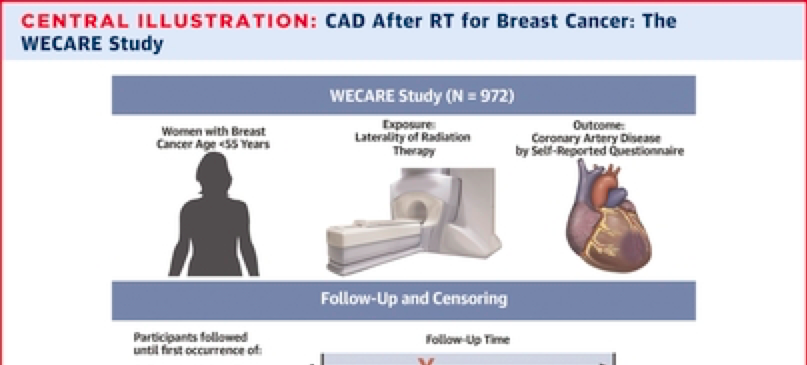 Coronary Artery Disease in Young Women After Radiation Therapy for Breast Cancer: Results from the WECARE Stud